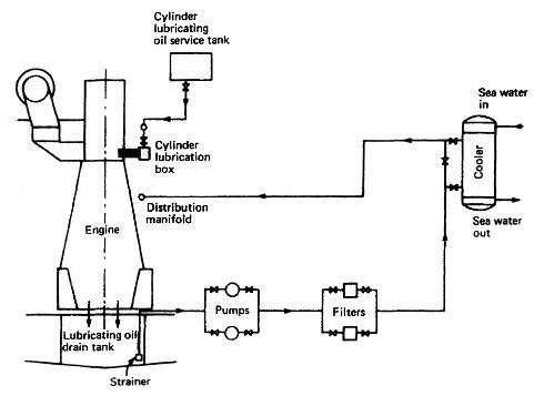 Petrol Lubrication System